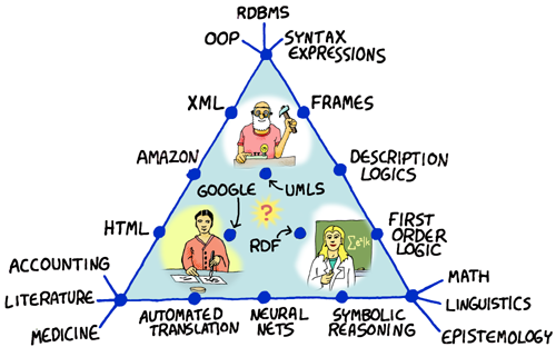 Conrad's Somewhat Accurate Triangle of Knowledge Representation�