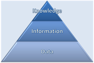 Data, Information, Knowledge: a Hierachy